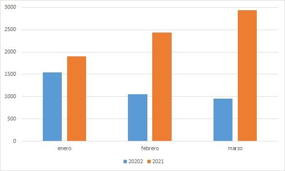 Primer trimestre con más exportación de carne ovina y el precio del cordero al productor cayó un 16,7%